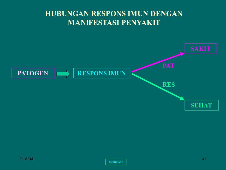 7/16/0441 HUBUNGAN RESPONS IMUN DENGAN MANIFESTASI PENYAKIT PATOGENRESPONS IMUN SAKIT SEHAT RES PAT SUBOWO