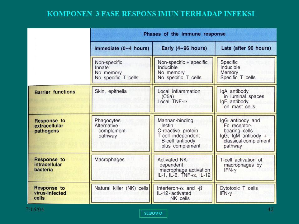 7/16/0442 KOMPONEN 3 FASE RESPONS IMUN TERHADAP INFEKSI SUBOWO