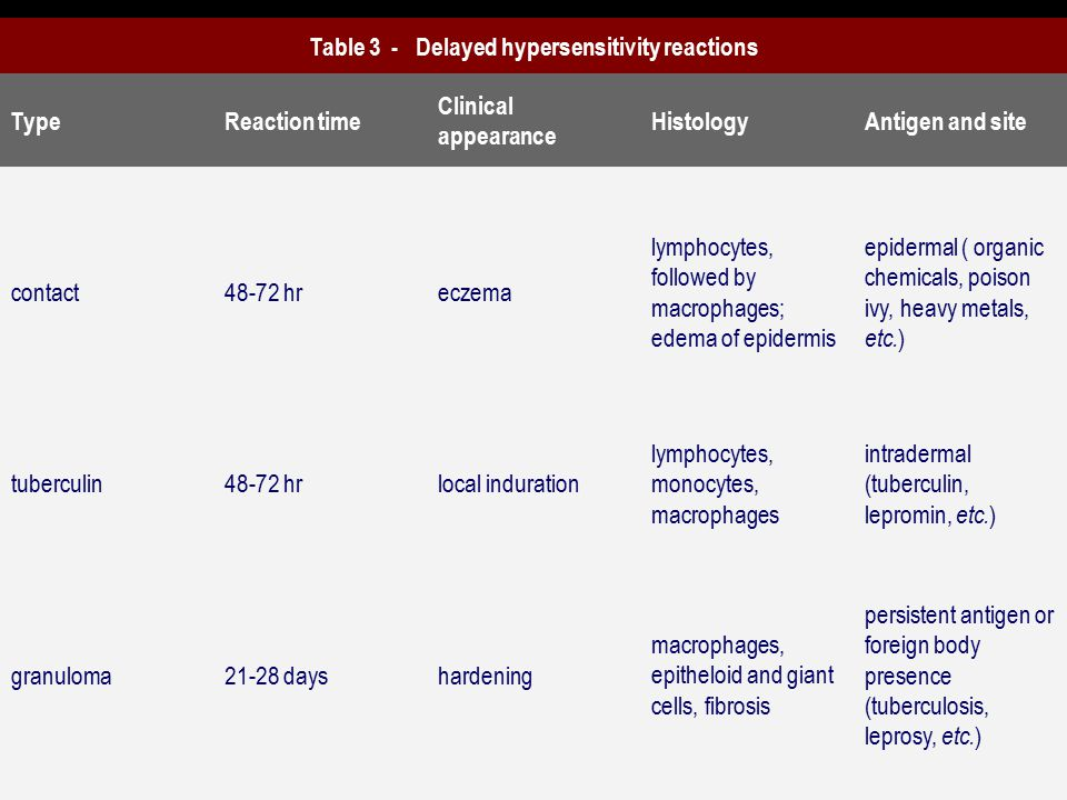 Table 3 - Delayed hypersensitivity reactions TypeReaction time Clinical appearance HistologyAntigen and site contact48-72 hreczema lymphocytes, followed by macrophages; edema of epidermis epidermal ( organic chemicals, poison ivy, heavy metals, etc.