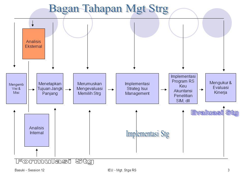 Basuki - Session 12IEU - Mgt. Stgs RS3 Mengemb Visi & Misi Analisis Eksternal Analisis Internal Menetapkan Tujuan Jangk Panjang Merumuskan Mengevaluas
