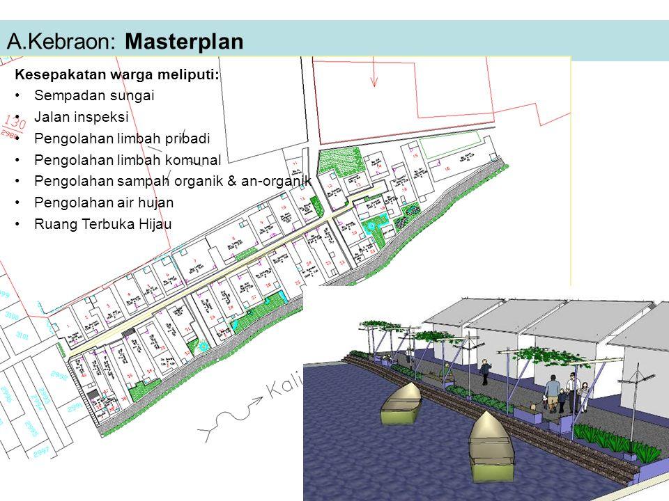 A.Kebraon: Masterplan Kesepakatan warga meliputi: Sempadan sungai Jalan inspeksi Pengolahan limbah pribadi Pengolahan limbah komunal Pengolahan sampah
