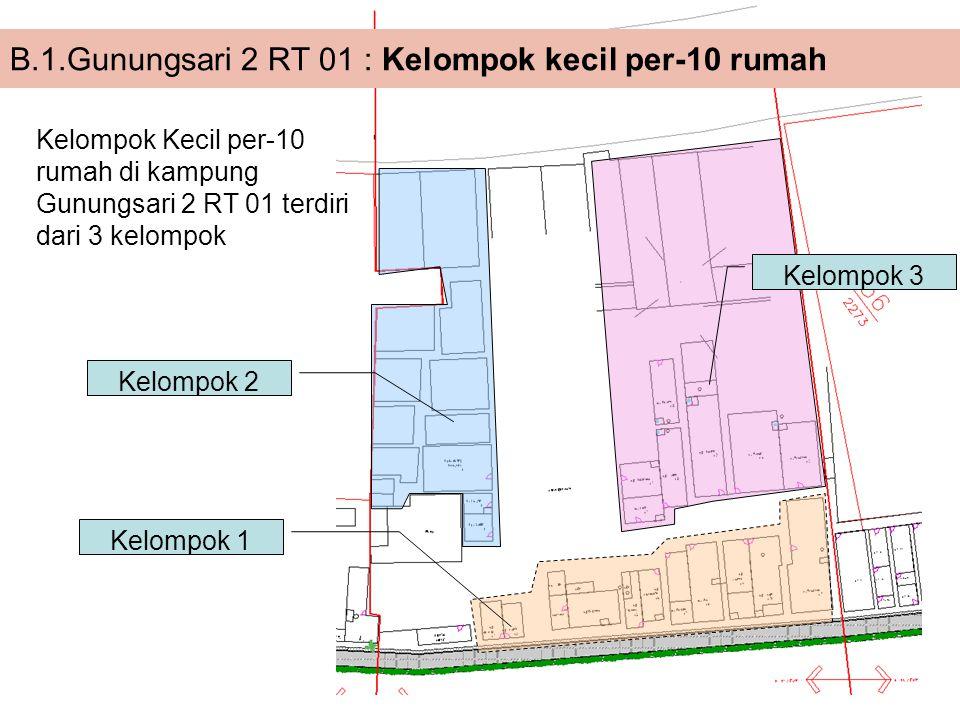 Kelompok 1 Kelompok 2 Kelompok 3 B.1.Gunungsari 2 RT 01 : Kelompok kecil per-10 rumah Kelompok Kecil per-10 rumah di kampung Gunungsari 2 RT 01 terdir