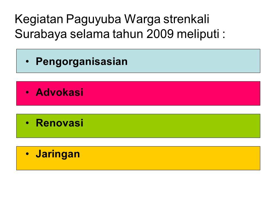Kegiatan Paguyuba Warga strenkali Surabaya selama tahun 2009 meliputi : Pengorganisasian Advokasi Renovasi Jaringan