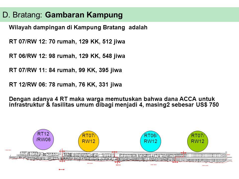 Wilayah dampingan di Kampung Bratang adalah RT 07/RW 12: 70 rumah, 129 KK, 512 jiwa RT 06/RW 12: 98 rumah, 129 KK, 548 jiwa RT 07/RW 11: 84 rumah, 99