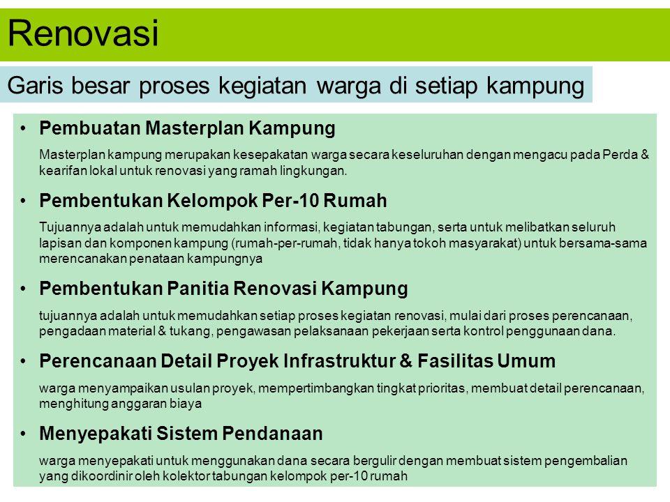 Renovasi Garis besar proses kegiatan warga di setiap kampung Pembuatan Masterplan Kampung Masterplan kampung merupakan kesepakatan warga secara keselu