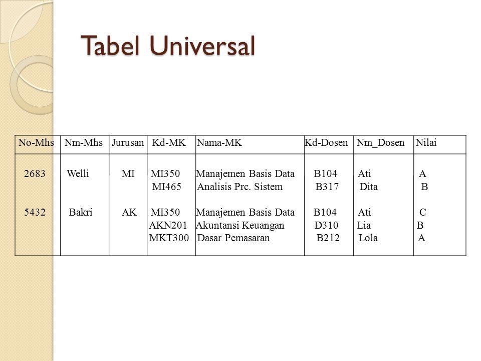 Tabel Universal No-Mhs Nm-Mhs Jurusan Kd-MK Nama-MK Kd-Dosen Nm_Dosen Nilai 2683 Welli MI MI350 Manajemen Basis Data B104 Ati A MI465 Analisis Prc. Si