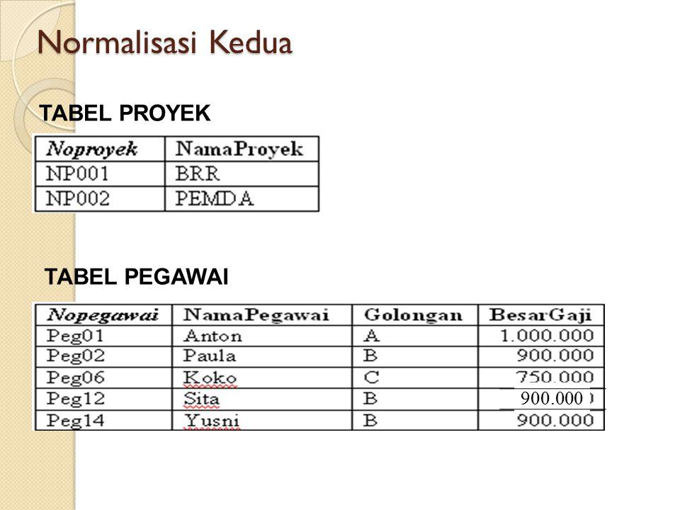 Normalisasi Kedua TABEL PROYEK TABEL PEGAWAI 900.000