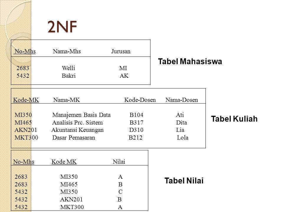 2NF No-Mhs Nama-Mhs Jurusan 2683 Welli MI 5432 Bakri AK Kode-MK Nama-MK Kode-Dosen Nama-Dosen MI350 Manajemen Basis Data B104 Ati MI465 Analisis Prc.