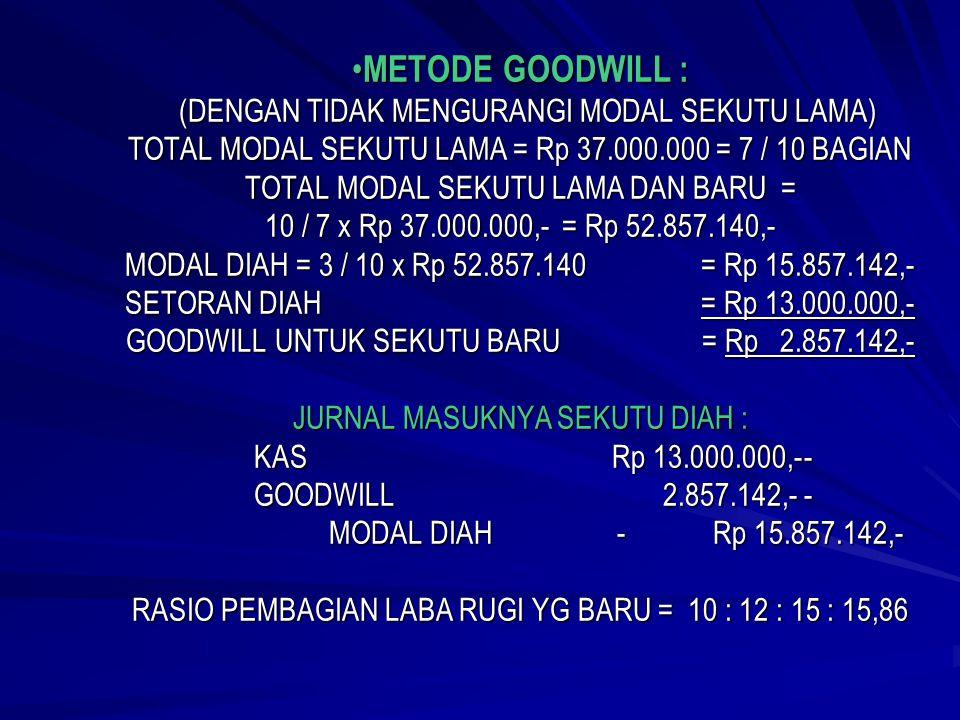 METODE BONUS : TOTAL MODAL SETELAH DIAH MENYETORKAN UANGNYA = Rp 50.000.000,- KEPENTINGAN DIAH = 3 / 10 x Rp 50.000.000,- = Rp 15.000.000,- SETORAN DI