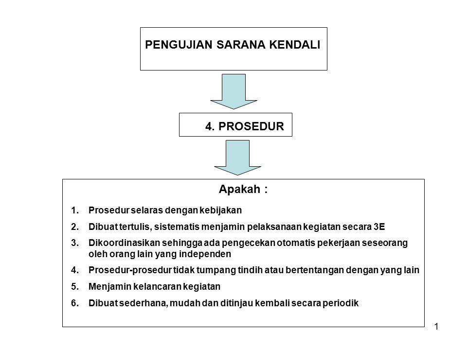 1 PENGUJIAN SARANA KENDALI 4. PROSEDUR 1.Prosedur selaras dengan kebijakan 2.Dibuat tertulis, sistematis menjamin pelaksanaan kegiatan secara 3E 3.Dik
