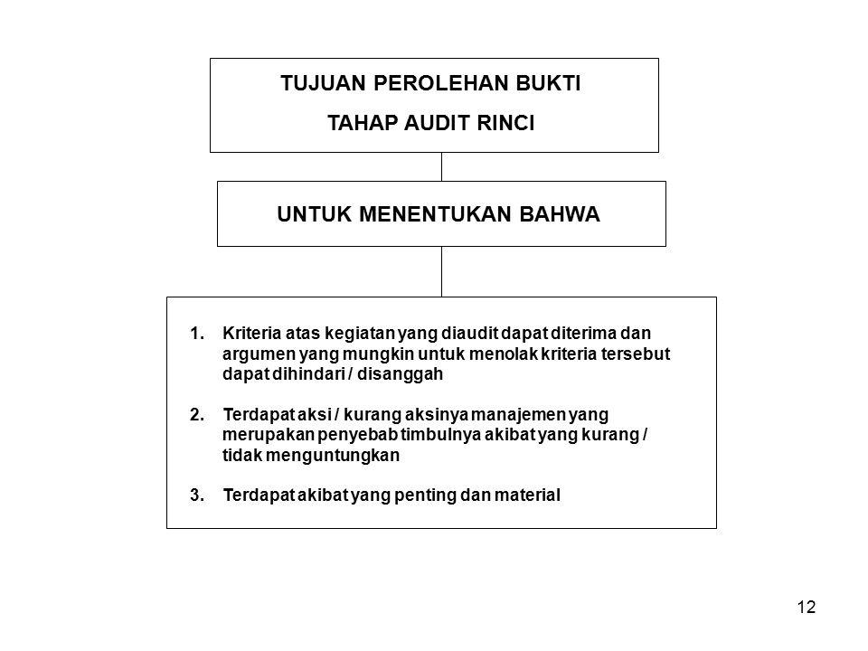 12 1.Kriteria atas kegiatan yang diaudit dapat diterima dan argumen yang mungkin untuk menolak kriteria tersebut dapat dihindari / disanggah 2.Terdapa
