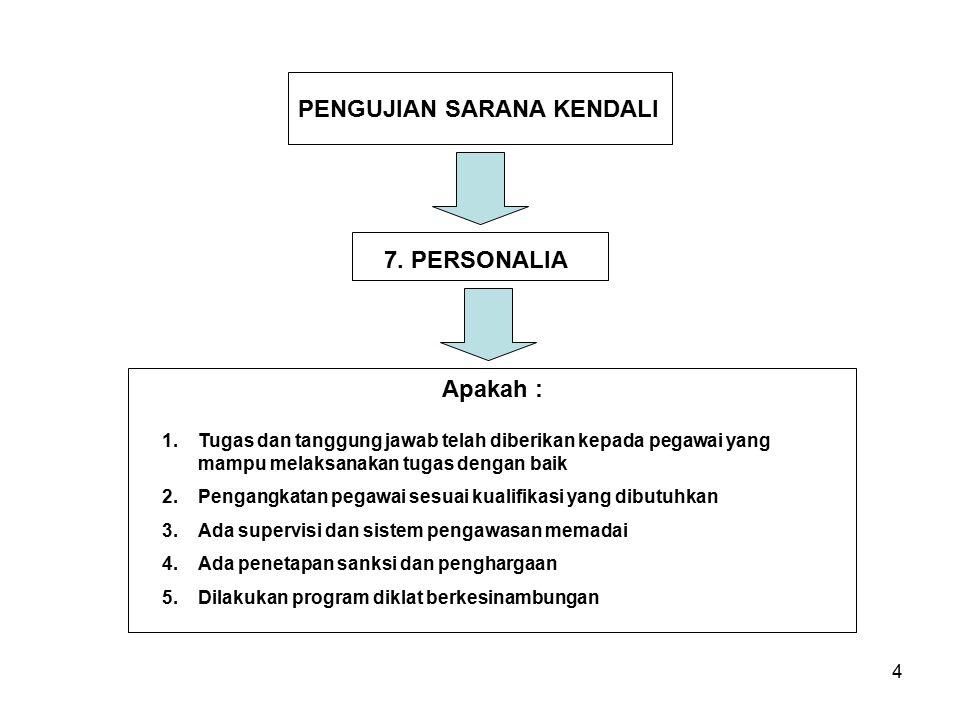4 PENGUJIAN SARANA KENDALI 7. PERSONALIA 1.Tugas dan tanggung jawab telah diberikan kepada pegawai yang mampu melaksanakan tugas dengan baik 2.Pengang