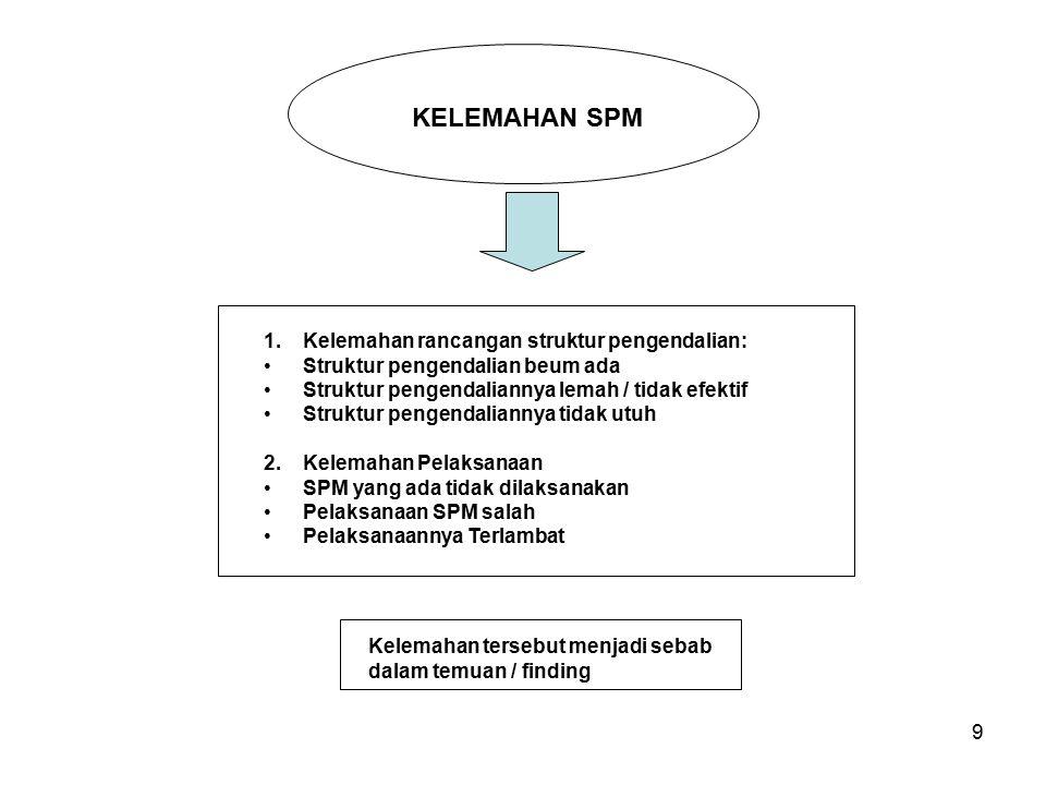 9 KELEMAHAN SPM 1.Kelemahan rancangan struktur pengendalian: Struktur pengendalian beum ada Struktur pengendaliannya lemah / tidak efektif Struktur pe