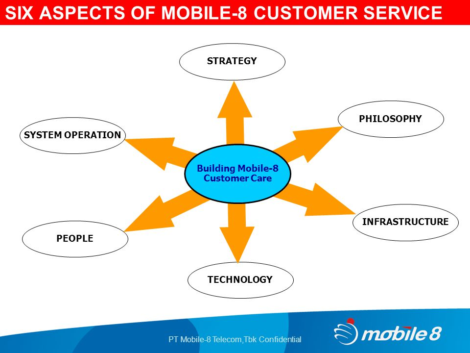 PT Mobile-8 Telecom,Tbk Confidential SIX ASPECTS OF MOBILE-8 CUSTOMER SERVICE STRATEGY PHILOSOPHY INFRASTRUCTURE TECHNOLOGY Building Mobile-8 Customer Care SYSTEM OPERATION PEOPLE