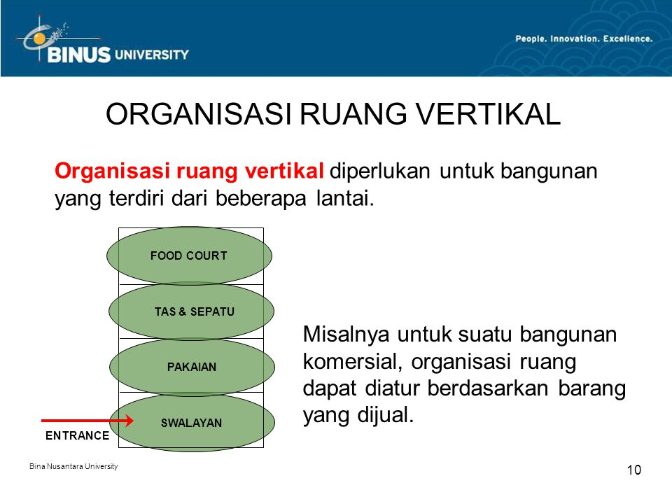 Bina Nusantara University 10 ORGANISASI RUANG VERTIKAL Organisasi ruang vertikal diperlukan untuk bangunan yang terdiri dari beberapa lantai. ENTRANCE