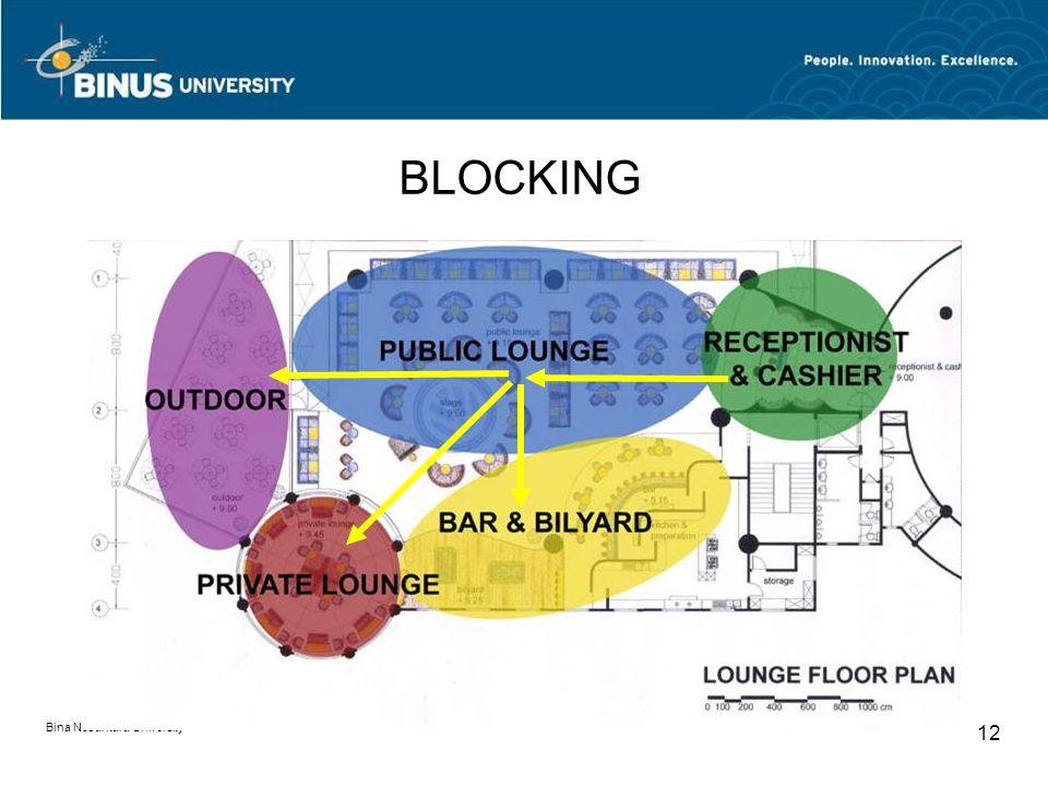 Bina Nusantara University 12 BLOCKING