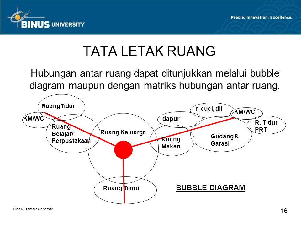 Bina Nusantara University 16 TATA LETAK RUANG Hubungan antar ruang dapat ditunjukkan melalui bubble diagram maupun dengan matriks hubungan antar ruang