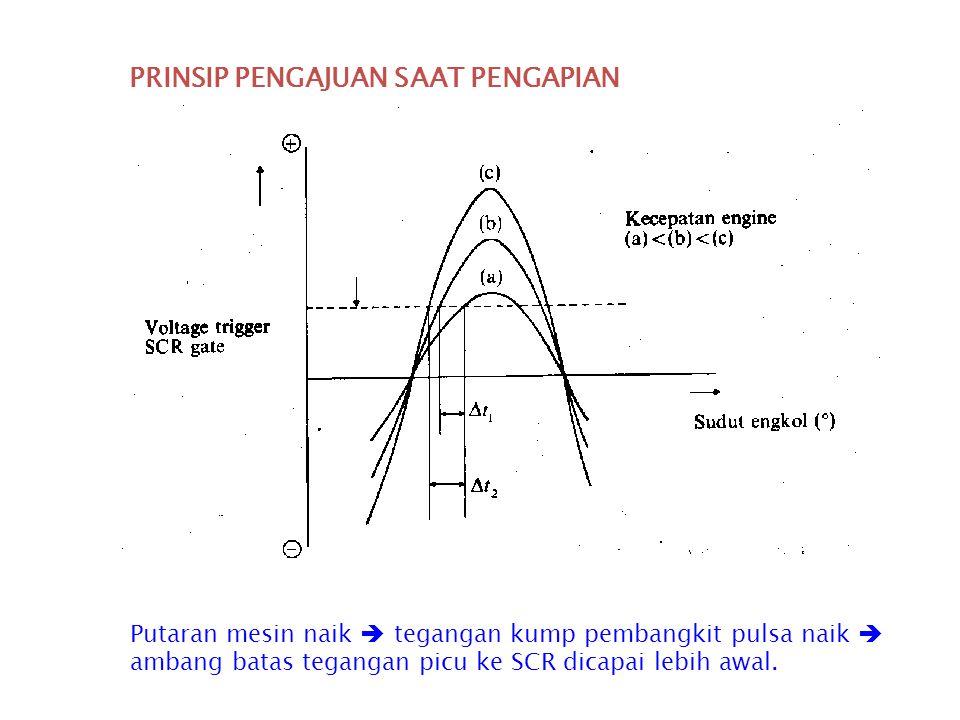 PENGAJUAN WAKTU PENGAPIAN  Saat pengapian diatur oleh SCR yang akan bekerja berdasarkan tegangan pulsa pada kaki Gate  Pengajuan pengapian diatur ol