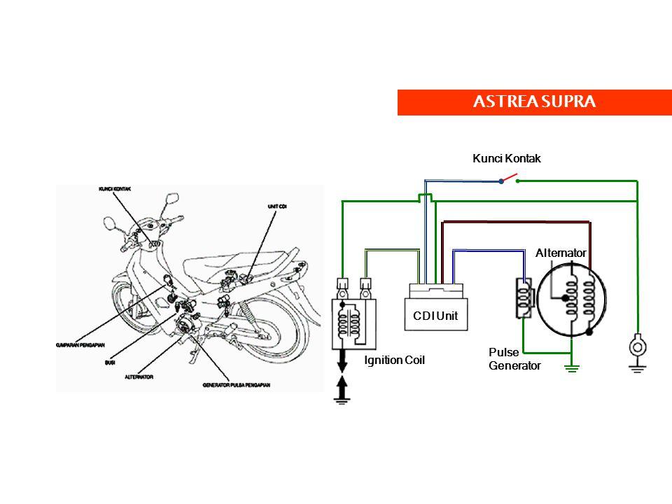 CDI = CAPASITIVE DISCHARGE IGNITION Pengganti platina  Mengontrol arus listrik ke Ignition Coil Keunggulan CDI >< Platina :  Tidak memerlukan penyetelan.