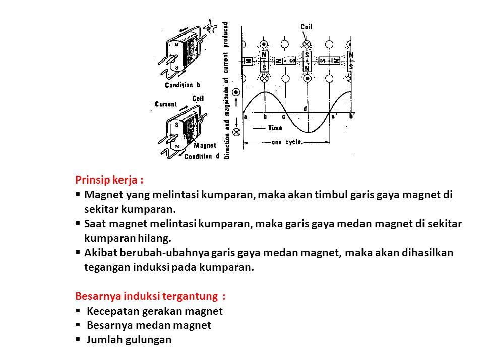 Prinsip kerja :  Magnet yang melintasi kumparan, maka akan timbul garis gaya magnet di sekitar kumparan.