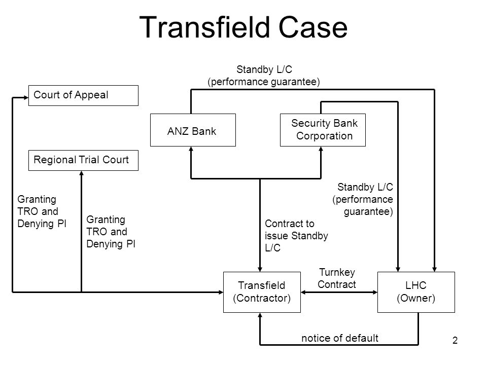 Transfield Case, Dr.Ramlan Ginting, 20073 Transfield Case 1.