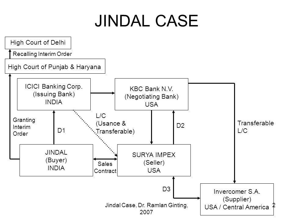 Jindal Case, Dr. Ramlan Ginting, 2007 2 JINDAL CASE ICICI Banking Corp. (Issuing Bank) INDIA KBC Bank N.V. (Negotiating Bank) USA JINDAL (Buyer) INDIA