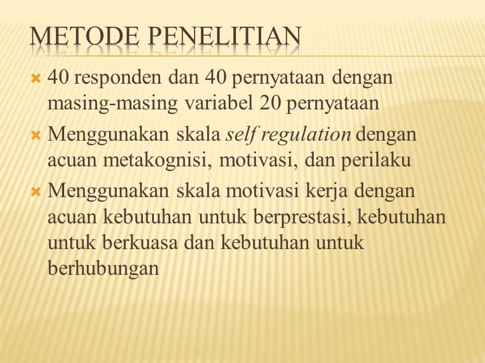  40 responden dan 40 pernyataan dengan masing-masing variabel 20 pernyataan  Menggunakan skala self regulation dengan acuan metakognisi, motivasi, d