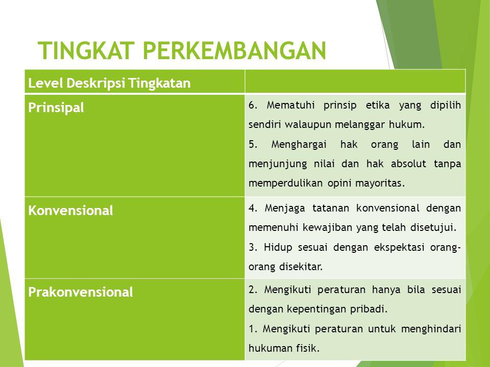 TINGKAT PERKEMBANGAN MORAL Level Deskripsi Tingkatan Prinsipal 6. Mematuhi prinsip etika yang dipilih sendiri walaupun melanggar hukum. 5. Menghargai