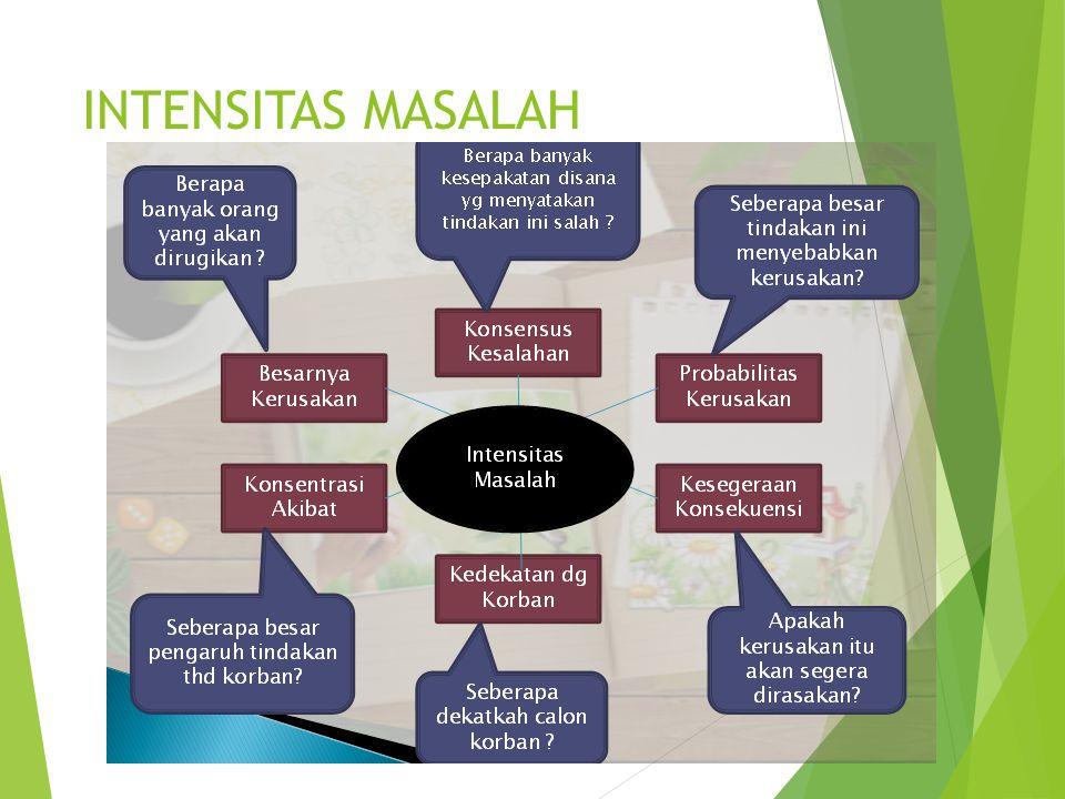 INTENSITAS MASALAH