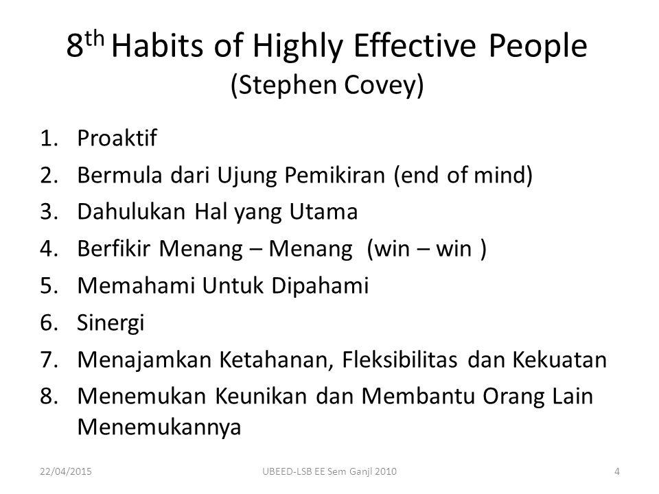 8 th Habits of Highly Effective People (Stephen Covey) 1.Proaktif 2.Bermula dari Ujung Pemikiran (end of mind) 3.Dahulukan Hal yang Utama 4.Berfikir Menang – Menang (win – win ) 5.Memahami Untuk Dipahami 6.Sinergi 7.Menajamkan Ketahanan, Fleksibilitas dan Kekuatan 8.Menemukan Keunikan dan Membantu Orang Lain Menemukannya 22/04/20154UBEED-LSB EE Sem Ganjl 2010
