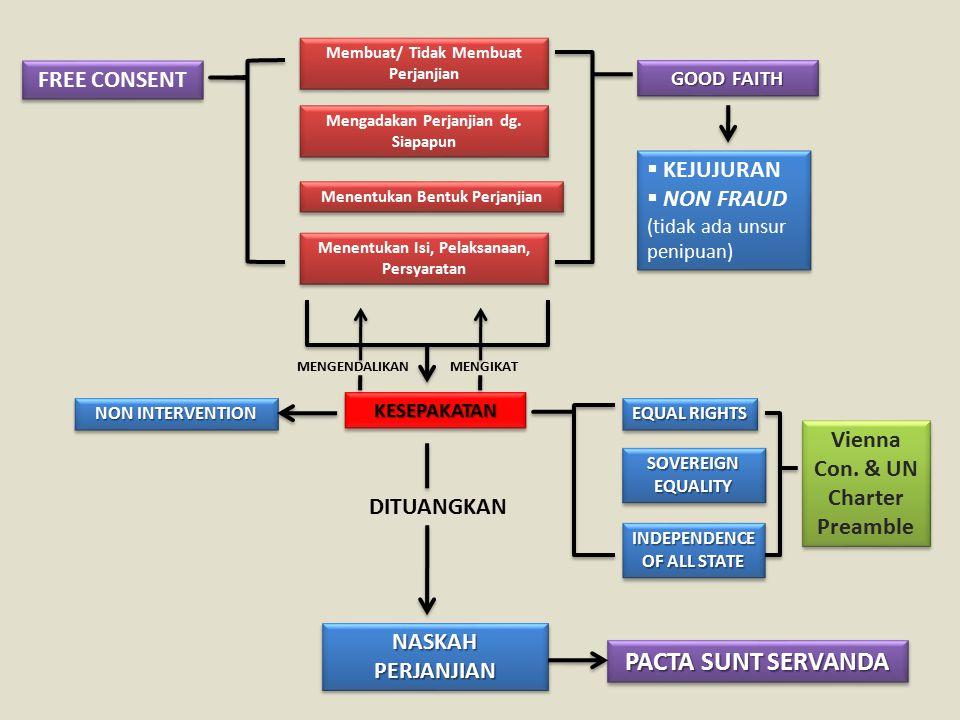 FREE CONSENT Membuat/ Tidak Membuat Perjanjian Mengadakan Perjanjian dg.