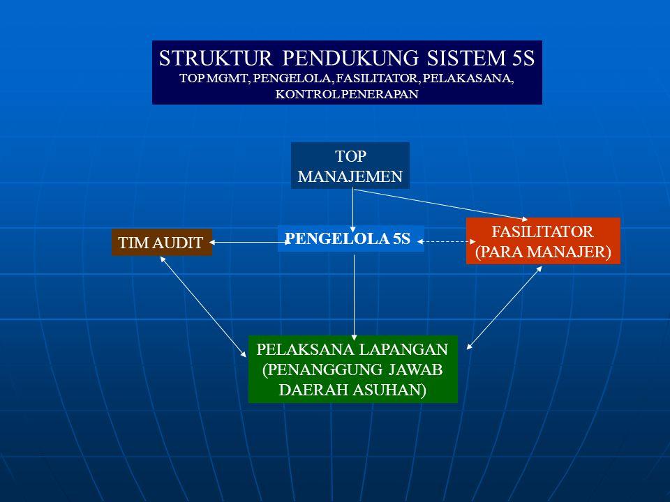 STRUKTUR PENDUKUNG SISTEM 5S TOP MGMT, PENGELOLA, FASILITATOR, PELAKASANA, KONTROL PENERAPAN TOP MANAJEMEN PENGELOLA 5S FASILITATOR (PARA MANAJER) TIM