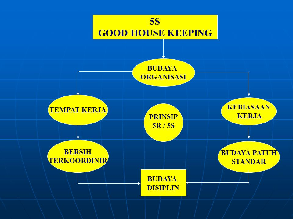 5S GOOD HOUSE KEEPING BUDAYA ORGANISASI TEMPAT KERJA KEBIASAAN KERJA PRINSIP 5R / 5S BERSIH TERKOORDINIR BUDAYA PATUH STANDAR BUDAYA DISIPLIN