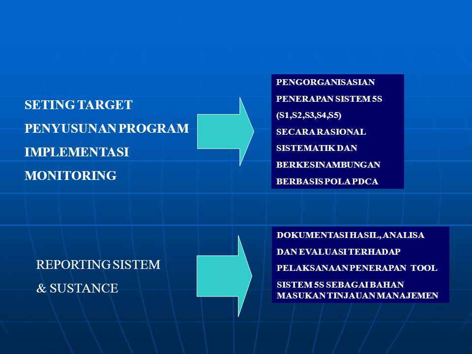 SETING TARGET PENYUSUNAN PROGRAM IMPLEMENTASI MONITORING PENGORGANISASIAN PENERAPAN SISTEM 5S (S1,S2,S3,S4,S5) SECARA RASIONAL SISTEMATIK DAN BERKESIN