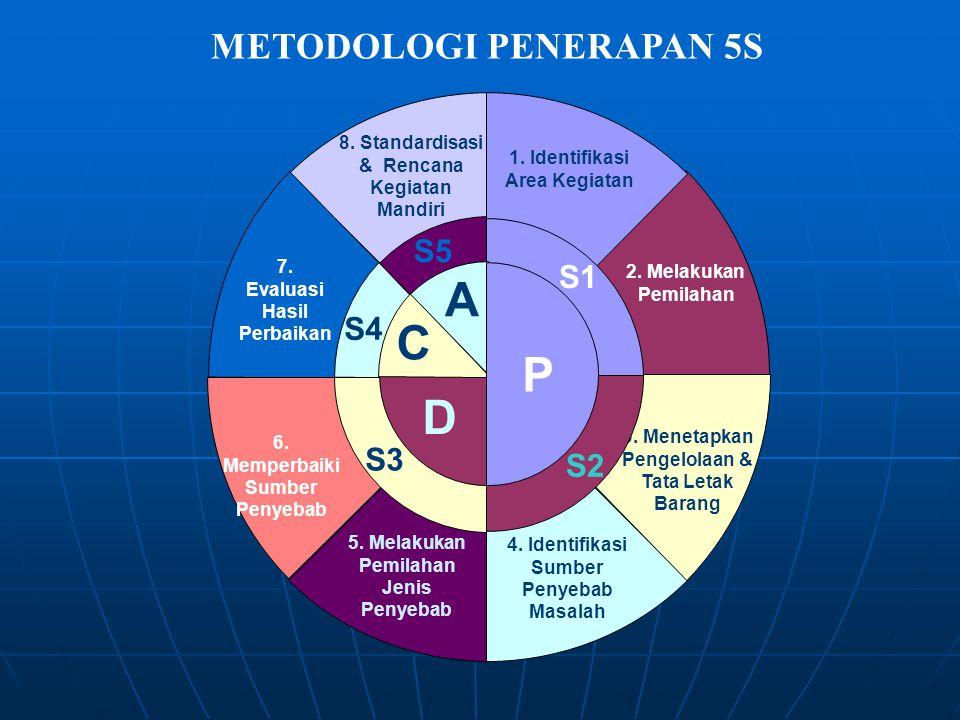8. Standardisasi & Rencana Kegiatan Mandiri S5S5 7. Evaluasi Hasil Perbaikan S4S4 5. Melakukan Pemilahan Jenis Penyebab 6. Memperbaiki Sumber Penyebab