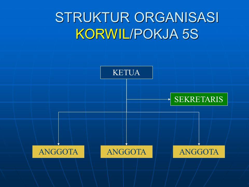 STRUKTUR ORGANISASI KORWIL/POKJA 5S KETUA SEKRETARIS ANGGOTA