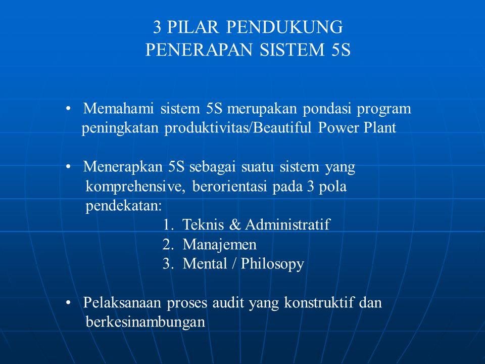 3 PILAR PENDUKUNG PENERAPAN SISTEM 5S Memahami sistem 5S merupakan pondasi program peningkatan produktivitas/Beautiful Power Plant Menerapkan 5S sebag