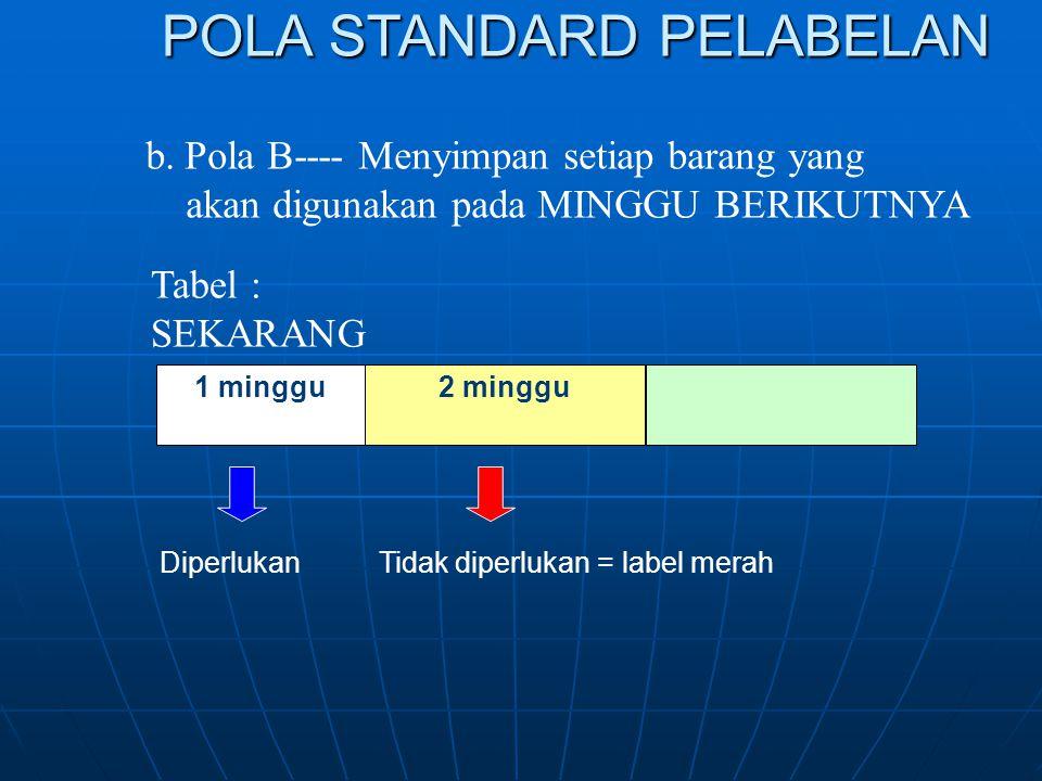 POLA STANDARD PELABELAN b.Pola B---- Menyimpan setiap barang yang akan digunakan pada MINGGU BERIKUTNYA Tabel : SEKARANG 1 minggu2 minggu Diperlukan T