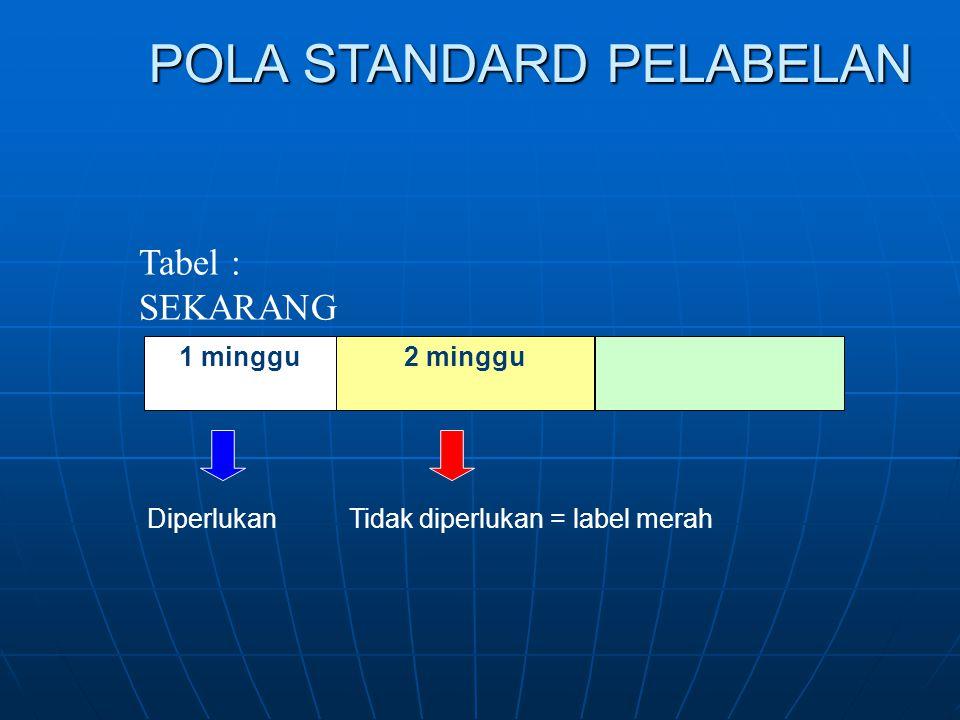 POLA STANDARD PELABELAN Tabel : SEKARANG 1 minggu2 minggu Diperlukan Tidak diperlukan = label merah