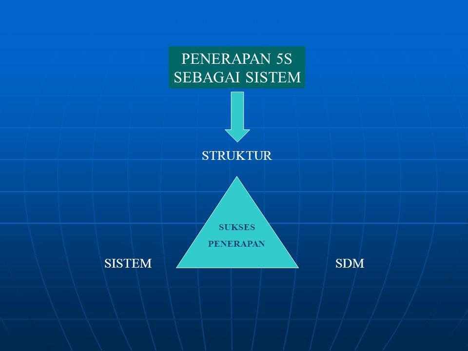 WORKING GROUP DIDUKUNG STRUKTUR ORGANISASI DI SHOP FLOOR, LENGKAP DENGAN SISTEM DAN SDM, DI MASING-MASING DAERAH ASUHAN (SHOP FLOOR) PENERAPAN 5S DI SHOP FLOOR BERBASIS PDCA PENYELENGGARAAN ADMINISTRASI PENERAPAN 5S DI SHOP FLOOR (TINGKAT SEKSI)