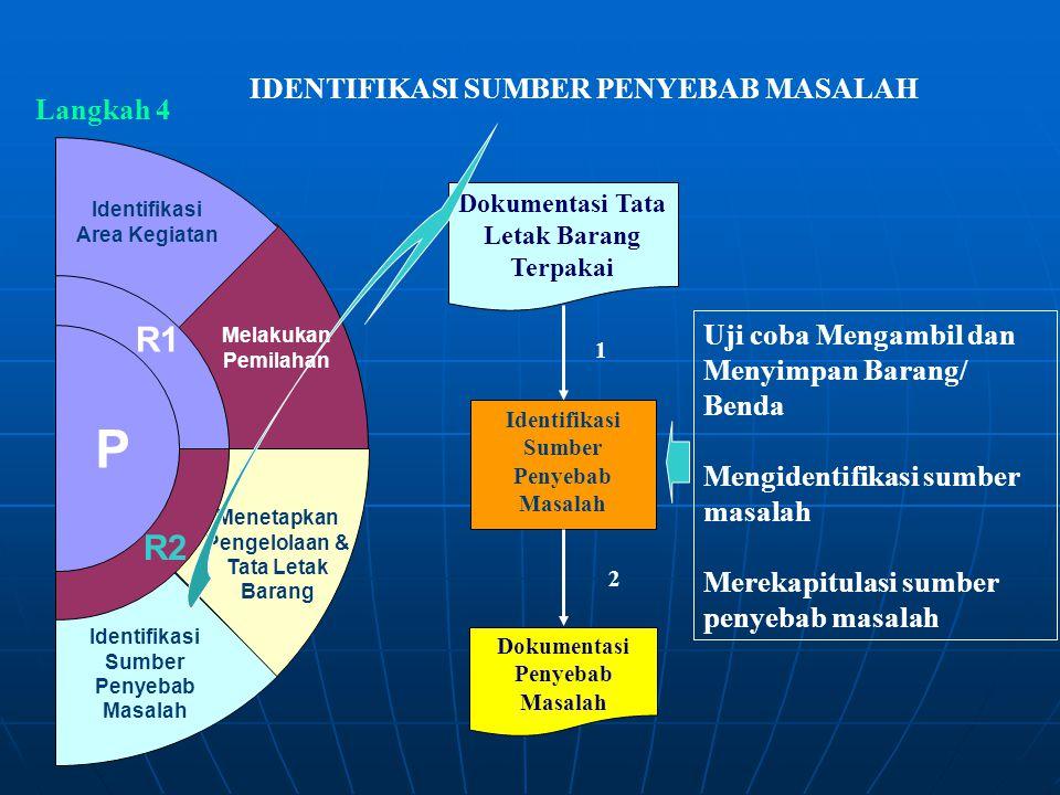 Identifikasi Sumber Penyebab Masalah Menetapkan Pengelolaan & Tata Letak Barang Melakukan Pemilahan Identifikasi Area Kegiatan R1 R2 P Langkah 4 IDENT