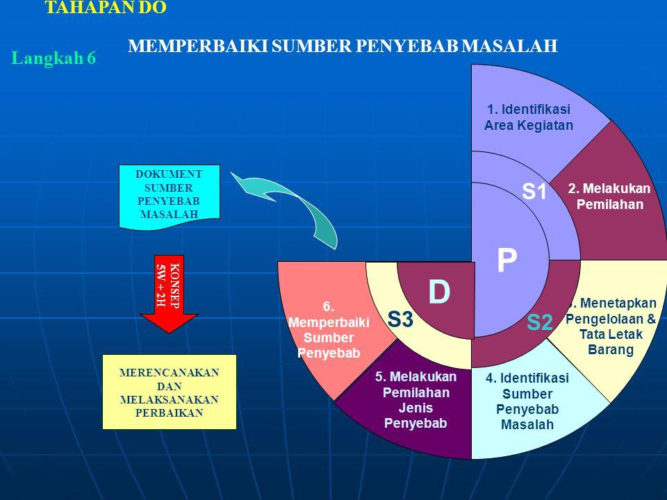 MEMPERBAIKI SUMBER PENYEBAB MASALAH TAHAPAN DO Langkah 6 5. Melakukan Pemilahan Jenis Penyebab 6. Memperbaiki Sumber Penyebab S3S3 4. Identifikasi Sum