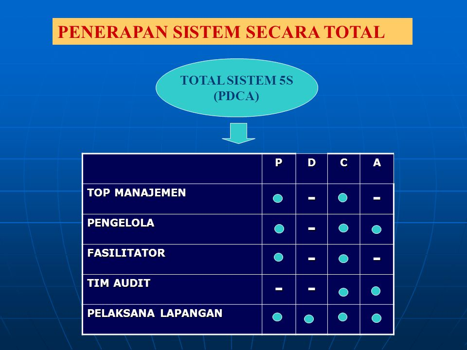 PENERAPAN SISTEM SECARA TOTAL TOTAL SISTEM 5S (PDCA) PDCA TOP MANAJEMEN -- PENGELOLA- FASILITATOR-- TIM AUDIT -- PELAKSANA LAPANGAN