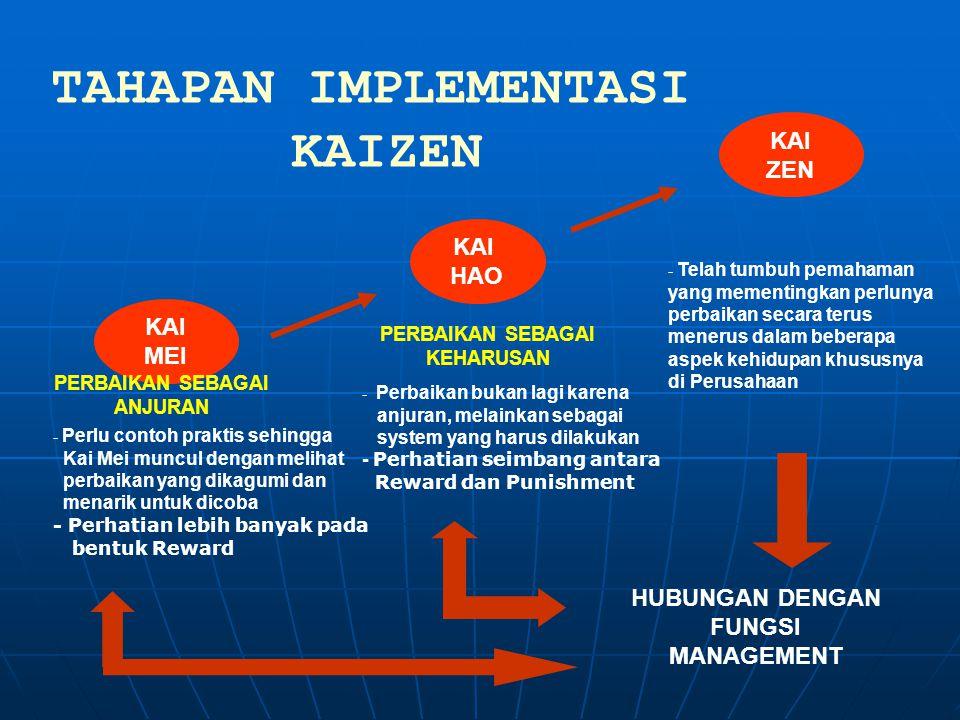 PAPAN 5S Integrasi : Integrasi sistem 5S dengan program lainnya (ISO 9001,14001,OHSAS,SMK3, dll)