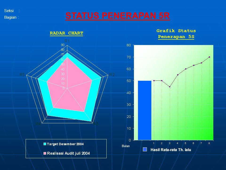 Bulan Grafik Status Penerapan 5S Hasil Rata-rata Th. lalu STATUS PENERAPAN 5R RADAR CHART Seksi : Bagian :