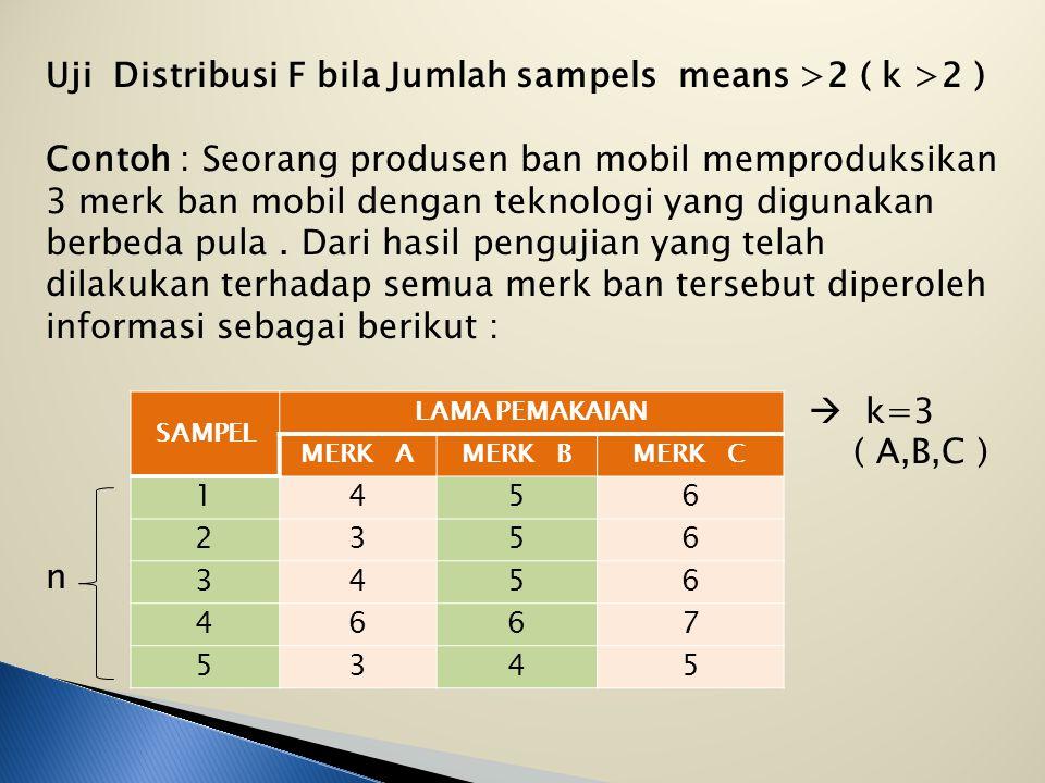 II. Nilai kritis F ∝ df ( n1 – 1 ), ( n2 – 1 ) F 0,05 df ( 5 – 1 ), ( 5 – 1 ) = 6,39  ( 4, 4 ) Numerator, denominator Tolak Ho Terima Ho 6,39 III.Tes