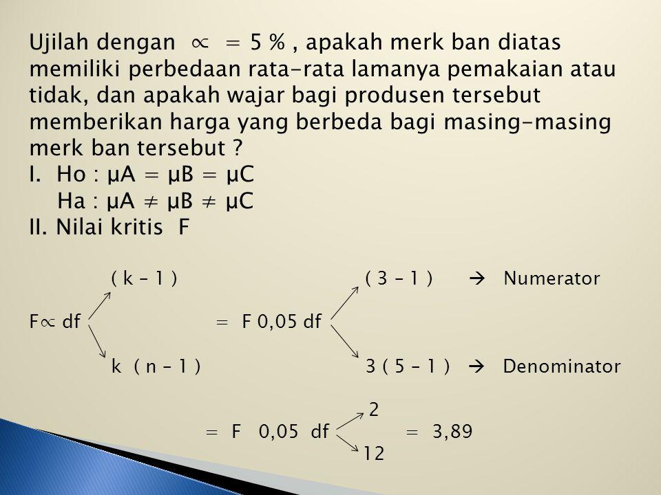 Uji Distribusi F bila Jumlah sampels means >2 ( k >2 ) Contoh : Seorang produsen ban mobil memproduksikan 3 merk ban mobil dengan teknologi yang digun