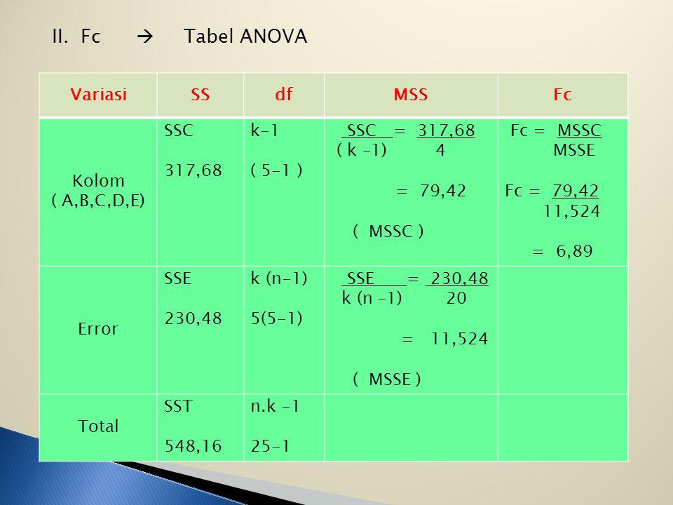 Jawab : I.Ho : μA = μB = μC = μD = μE Ha : μA ≠ μB ≠ μC ≠ μD ≠ μE ∝ = 5 %, F tab = F ∝ df ( k-1 ), k ( n-1 ) = F 0,05 df ( 5-1 ), 5 ( 5-1 ) = F 0,05 d