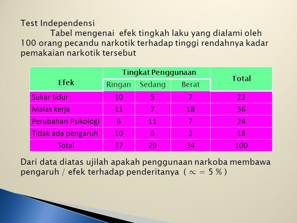 Test Independensi Tabel mengenai efek tingkah laku yang dialami oleh 100 orang pecandu narkotik terhadap tinggi rendahnya kadar pemakaian narkotik tersebut Dari data diatas ujilah apakah penggunaan narkoba membawa pengaruh / efek terhadap penderitanya ( ∝ = 5 % ) Efek Tingkat Penggunaan Total RinganSedangBerat Sukar tidur105722 Malas kerja1171836 Perubahan Psikologi611724 Tidak ada pengaruh106218 Total372934100