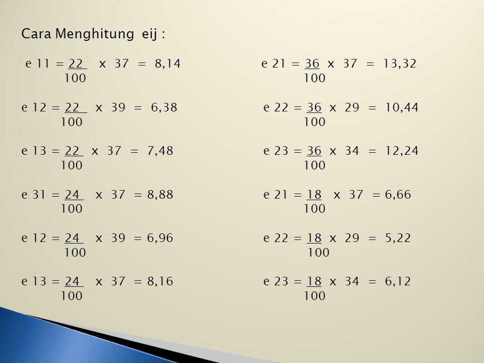 Cara Menghitung eij : e 11 = 22 x 37 = 8,14 e 21 = 36 x 37 = 13,32 100 100 e 12 = 22 x 39 = 6,38e 22 = 36 x 29 = 10,44 100 100 e 13 = 22 x 37 = 7,48e 23 = 36 x 34 = 12,24 100 100 e 31 = 24 x 37 = 8,88 e 21 = 18 x 37 = 6,66 100 100 e 12 = 24 x 39 = 6,96 e 22 = 18 x 29 = 5,22 100 100 e 13 = 24 x 37 = 8,16 e 23 = 18 x 34 = 6,12 100 100